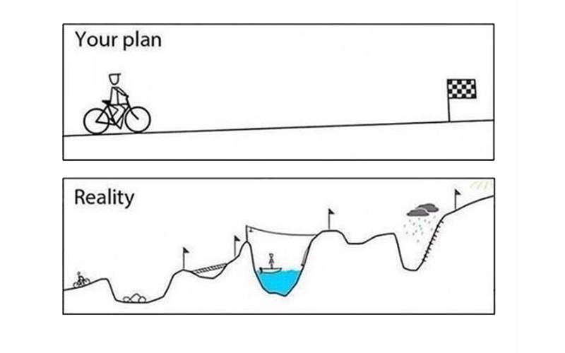 plan versus reality